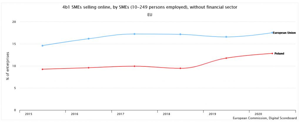 sprzedaż internetowa online w Polsce w sektorze MŚP