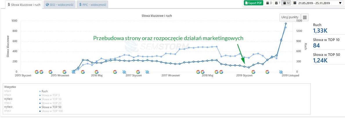 Optymalizacja SEO i pozycja w wynikach wyszukiwania