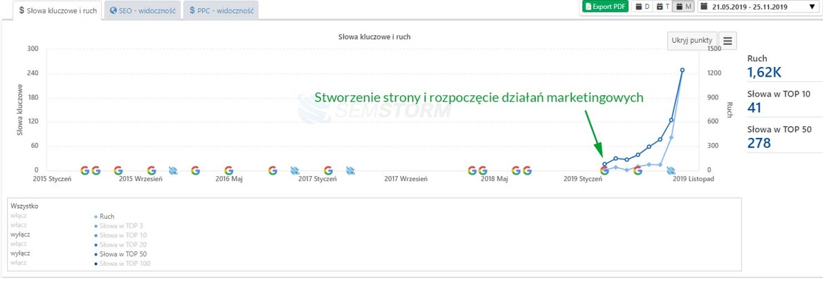 Search Engine Optimization w wyszukiwarce Google