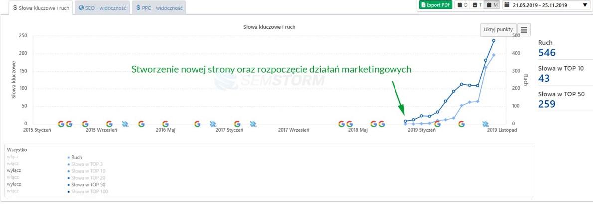 Search Engine Optimization na stronie internetowej
