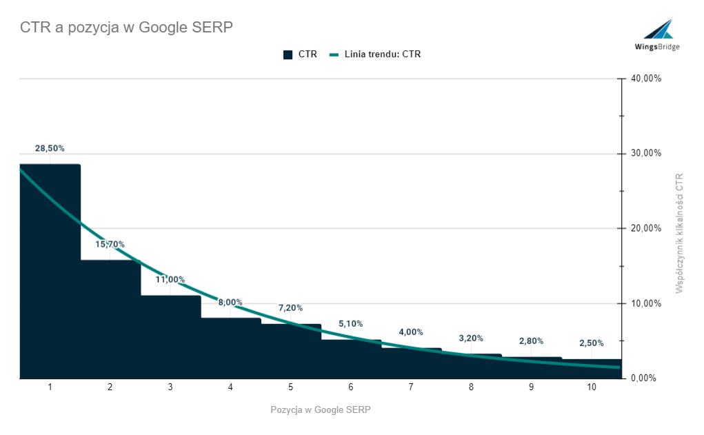 Pozycja Google SERP a CTR